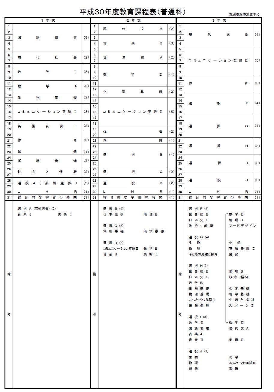 平成30年度教育課程表(普通科)